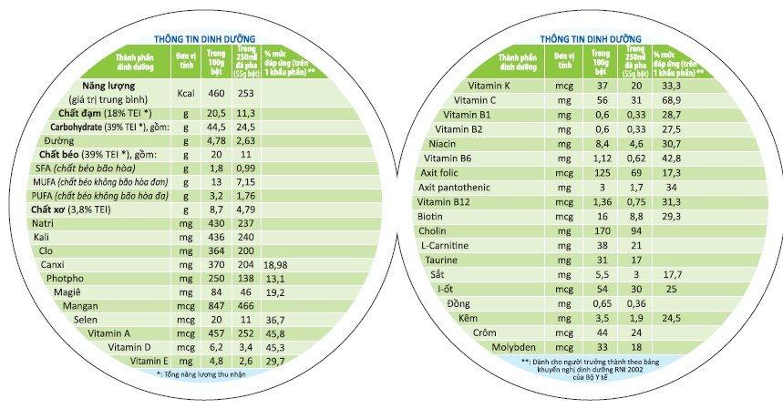 Thành phần dinh dưỡng có trong sữa Boost Glucose Control