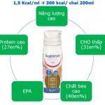 Sữa SUPPORTAN DRINK (200ml) – Dinh dưỡng vàng cho bệnh nhân UNG THƯ