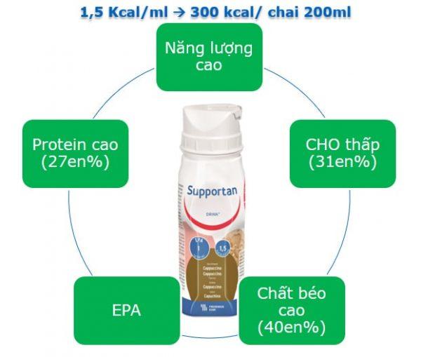 Sữa Supportan Drink 200ml - Sữa cao năng lượng cho bệnh nhân ung thư