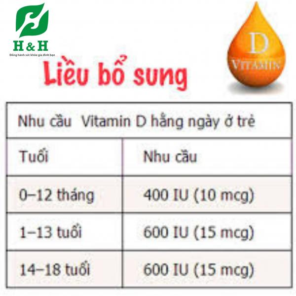 Nhu cầu khuyến nghị Vitamin D