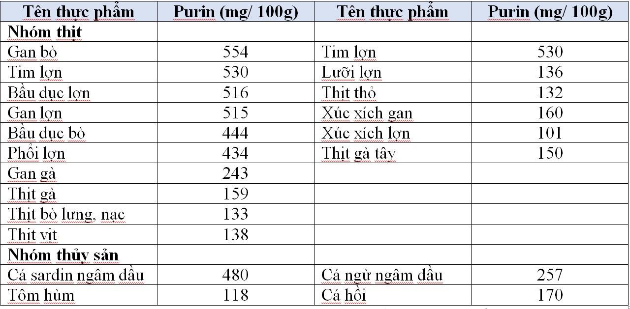 Lượng Purin có trong một số loại thực phẩm