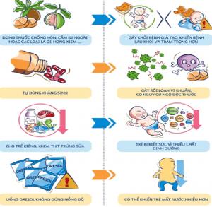 Cách xử trí rối loạn vi khuẩn đường ruột cho trẻ em