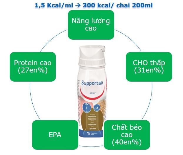 Các đặc điểm ưu việt của sữa supportan