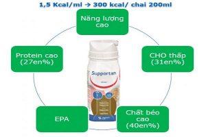 Sữa SUPPORTAN 200ml dành cho BỆNH NHÂN UNG THƯ mua ở đâu, giá bao nhiêu?
