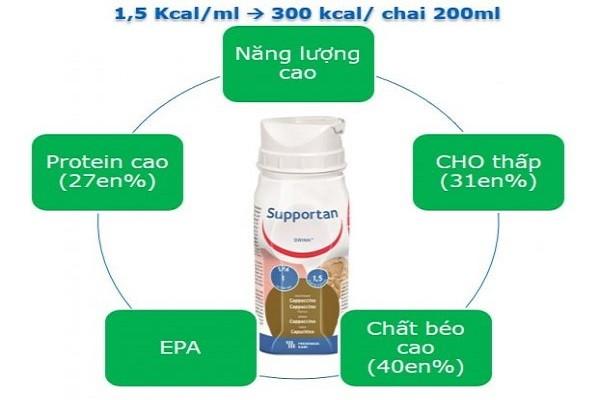 Ưu điểm của Sữa Supportan Drink đối với bệnh nhân ung thư