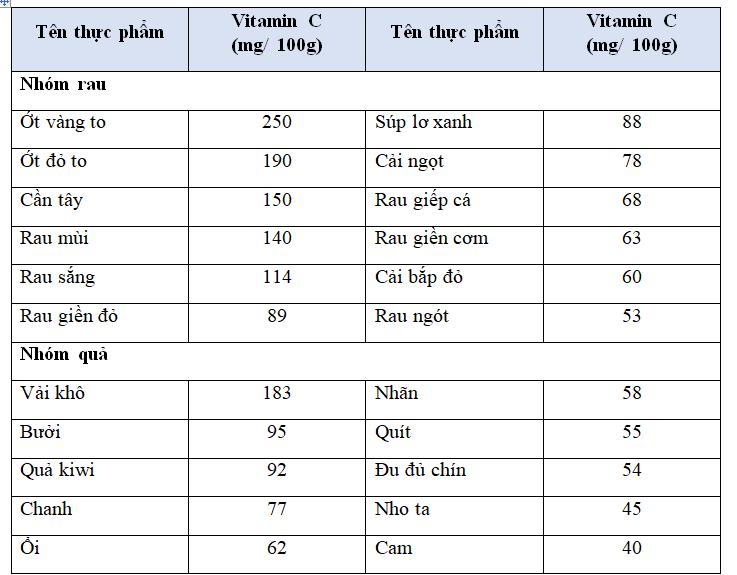 Các thực phẩm thông dụng có chứa Vitamin C