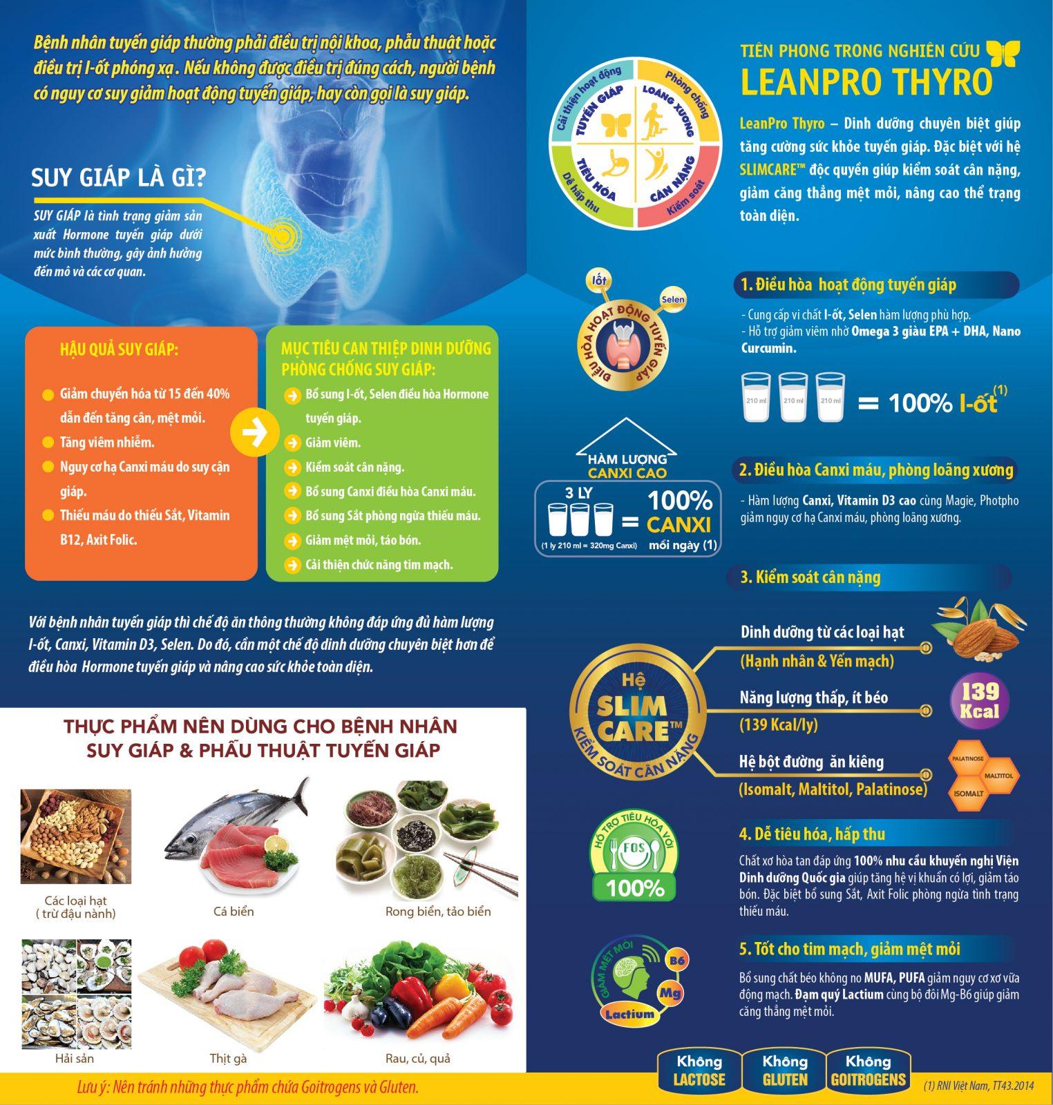 Thành phần dinh dưỡng trong sữa Lean Pro Thyro cho bệnh nhân suy giáp sau phẫu thuật