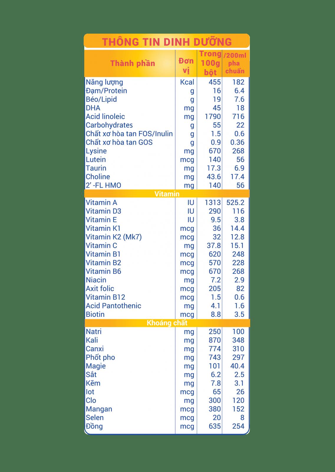 Thành phần sữa Monilait Grow & IQ