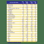 Sữa non Danke Plus – Tăng cường miễn dịch, Phòng bệnh